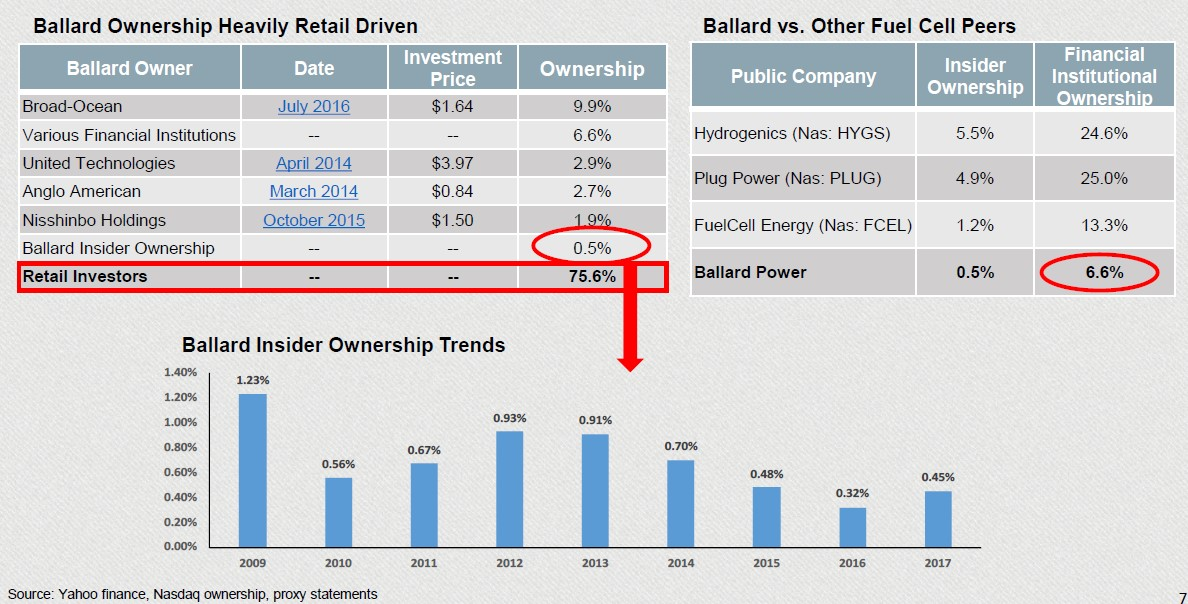 Ballard Power Systems Inc. (BLDP)