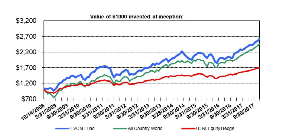 Emerging Value Capital Management