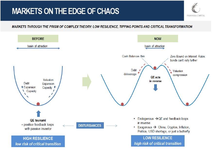 Fragile Markets Edge Of Chaos