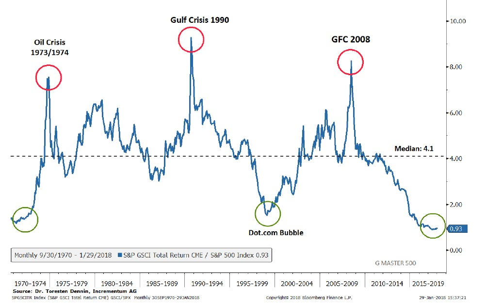 Jeffrey Gundlach Commodity