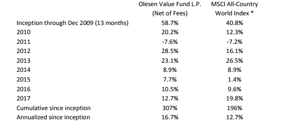 Olesen Value Fund Value Special Situation