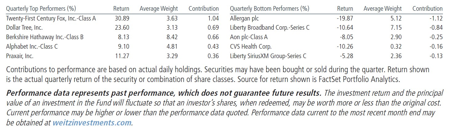 Weitz Value Fund 4Q17 Commentary