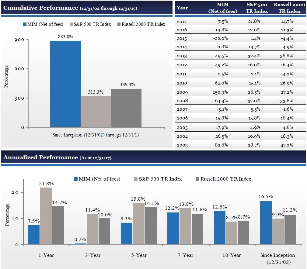 Mittleman Investment Management