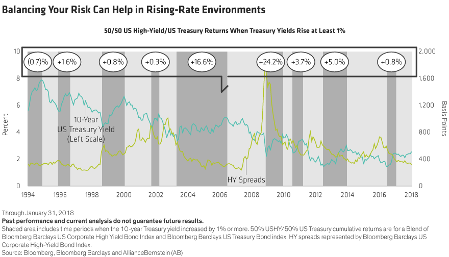 Rising Rates Bonds