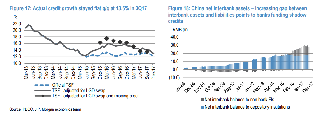 Credit Markets Prepared For A Chinese Conglomerate Default?