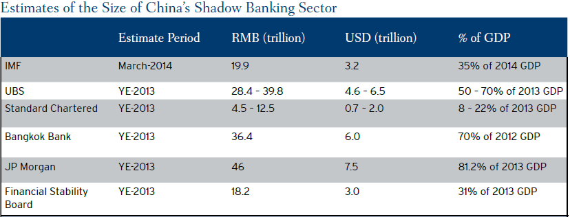 Shadow Banking