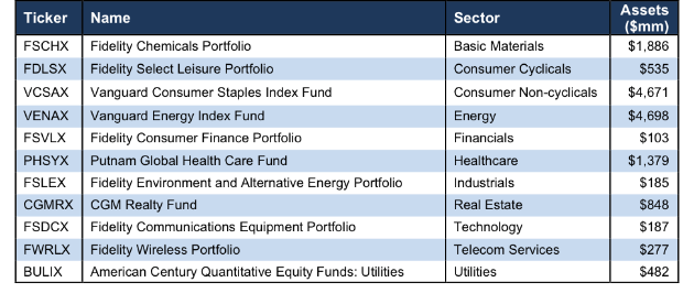 Best Sector Mutual Funds 1Q18