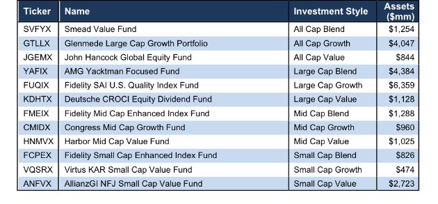 Best Style Mutual Funds 1Q18