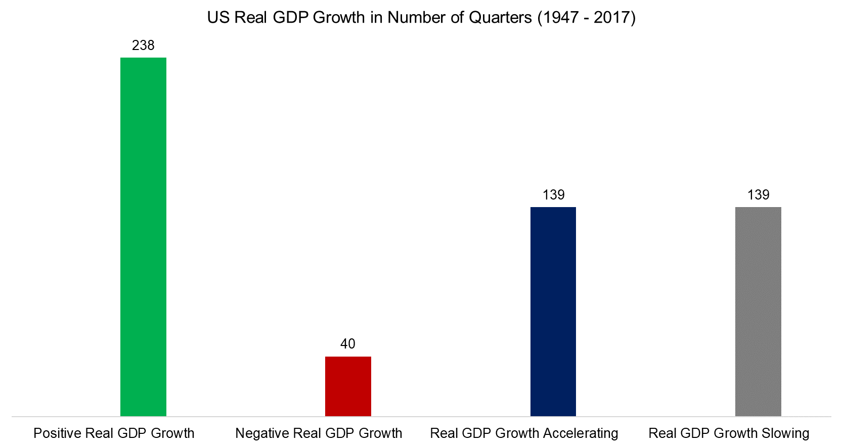 Equity Factors & GDP Growth