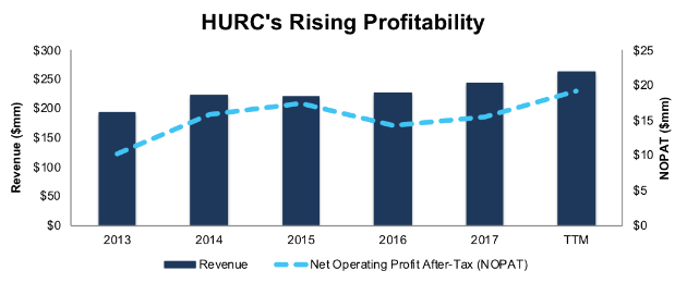 Hurco Companies, Inc. (HURC)