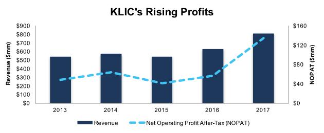 Kulicke and Soffa Industries Inc. (KLIC)