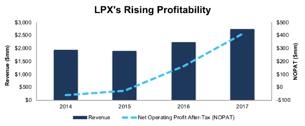 Louisiana-Pacific Corporation (LPX)