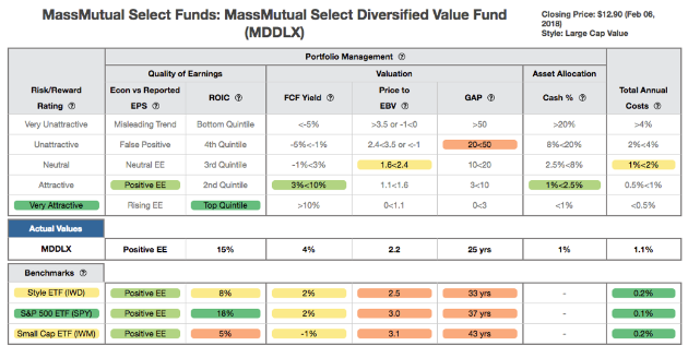MassMutual Select Diversified Value Fund
