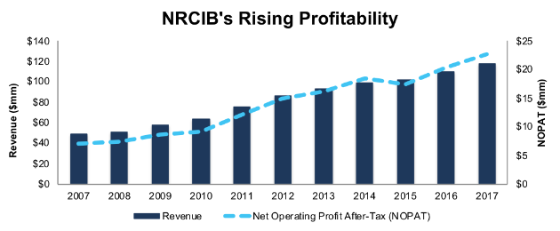 National Research Corporation (NRCIB)