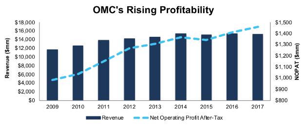 Omnicom Group Inc. (OMC)