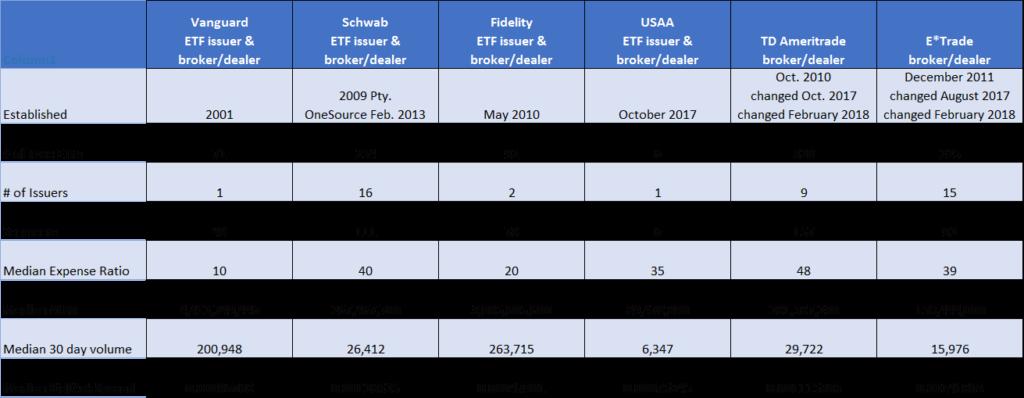 Registered Investment Advisors, ETFs