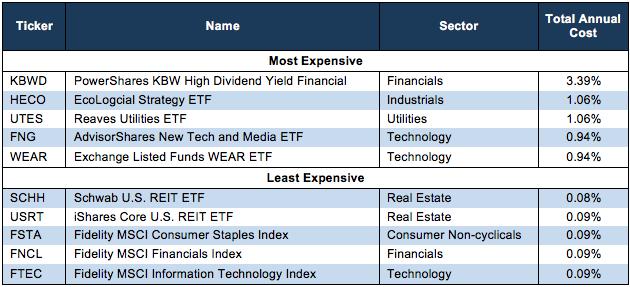 Worst Sector ETFs 1Q18