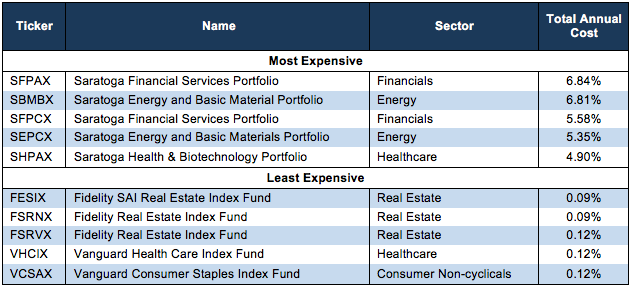 Worst Sector Mutual Funds 1Q18
