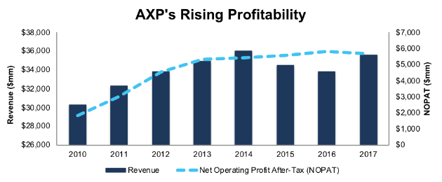 American Express Company (AXP)