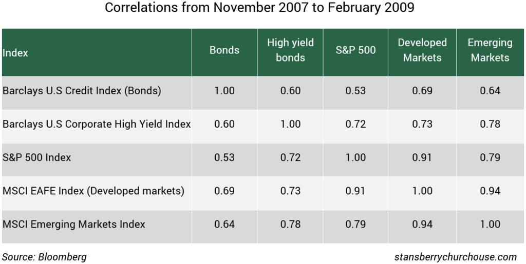 Asset correlations