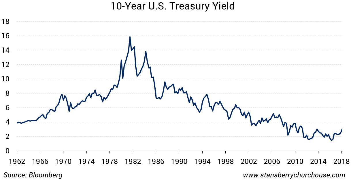 Bond Bull Market