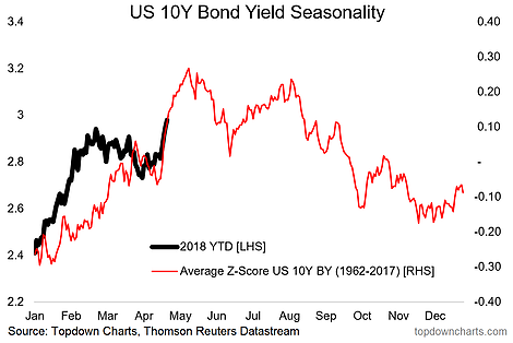 Bond Yield Seasonality