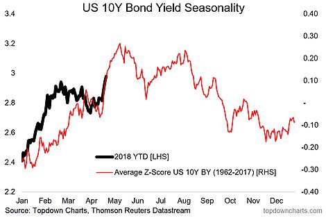 Bond Yield Seasonality