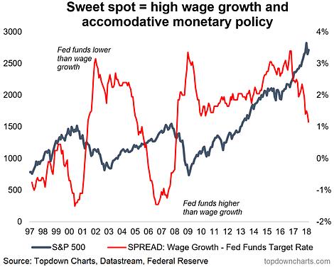 Fed Sweet Spot
