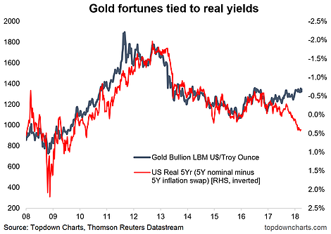 Gold And Real Yields