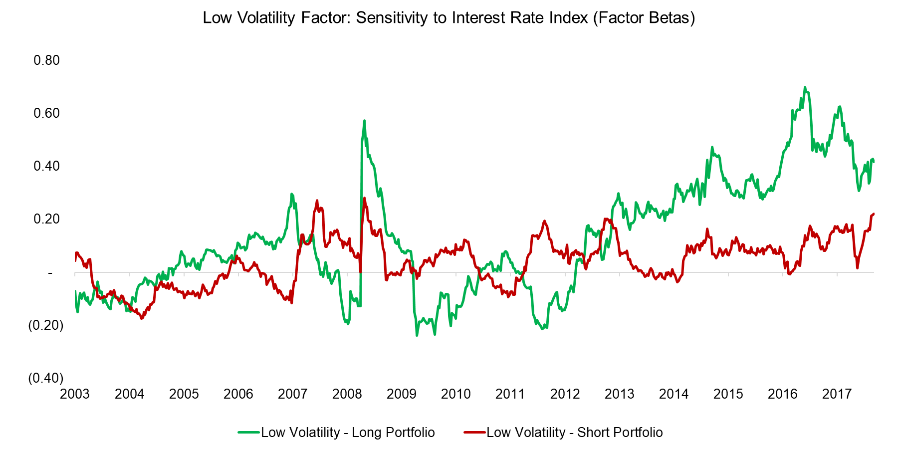 Low Volatility Factor
