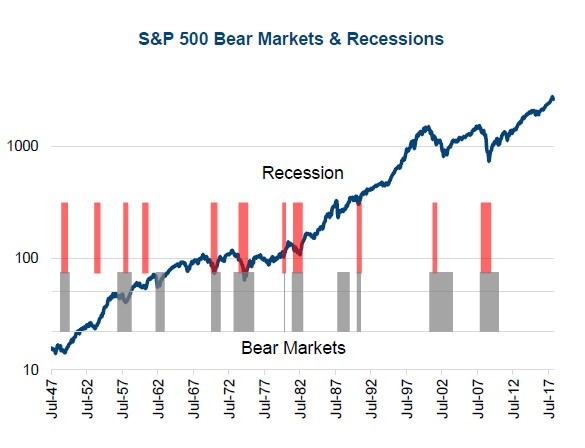 Markets & Recession