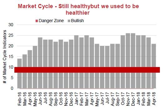 Markets & Recession