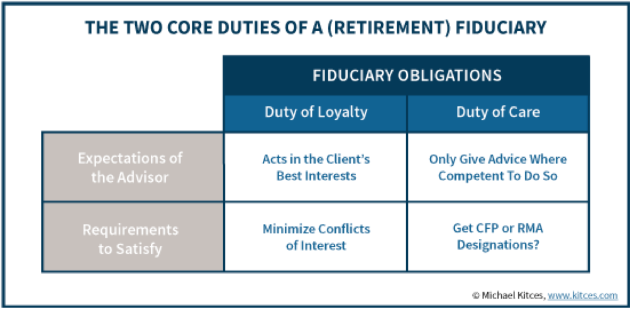 SEC Fiduciary Duties