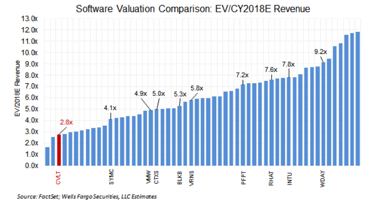 Elliott Vs. Commvault