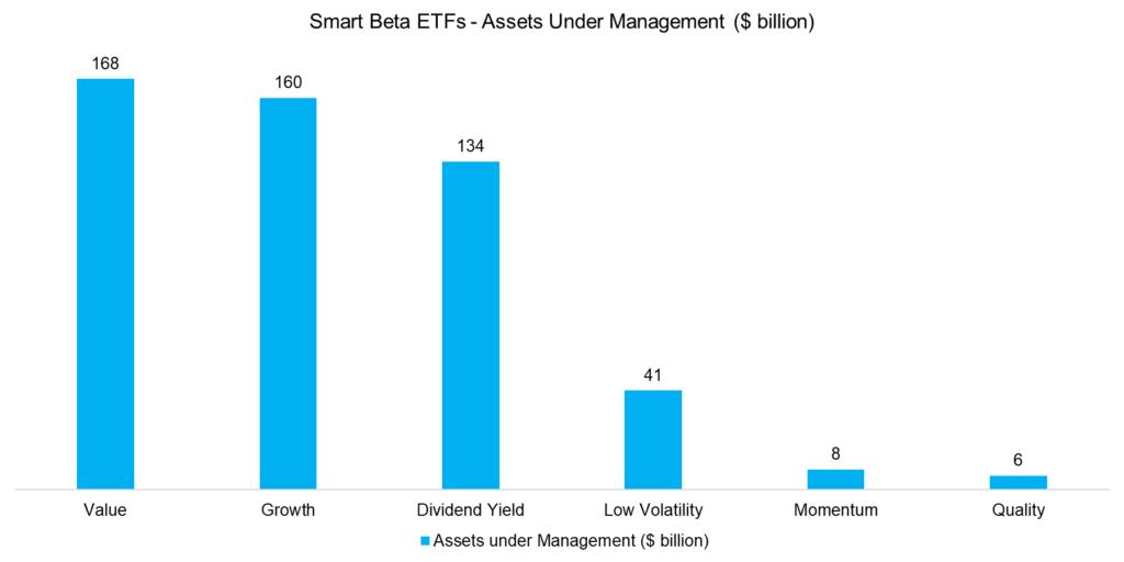 Smart Beta Smart Marketing