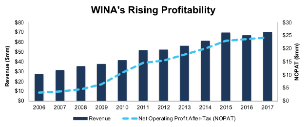 Winmark Corporation (WINA) & Darling Ingredients (DAR)