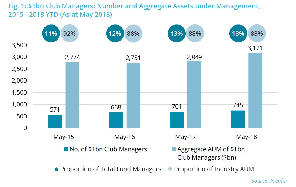 $1 Billion Club Hedge Fund Managers