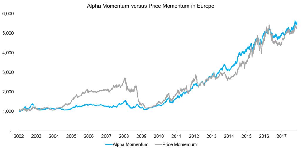 Alpha Momentum