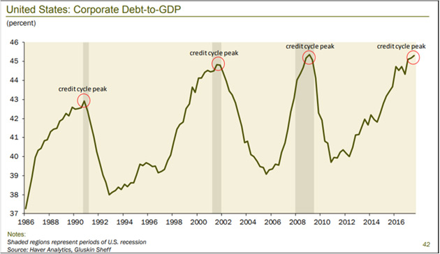 Credit-Driven Train Crash