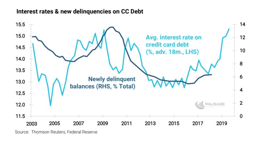 Debt Delinquencies