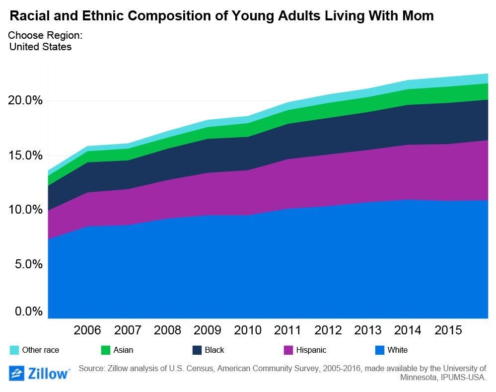 Economy Millennials