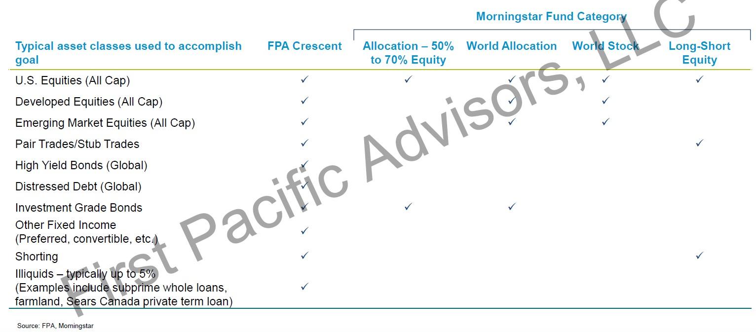 FPA Crescent Fund