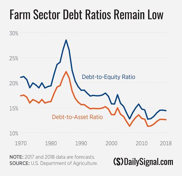 Farm Subsidy Myths