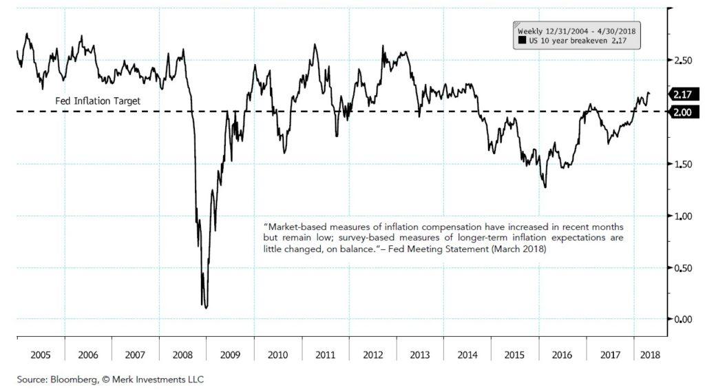 Fed Chart Book