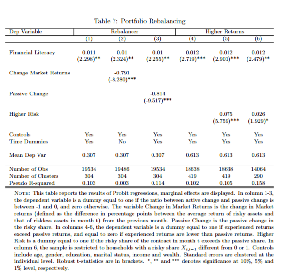 Financial Literacy Portfolio Performance