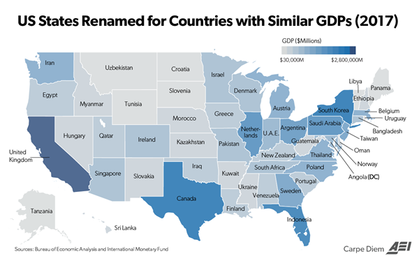 Foreign Country GDP