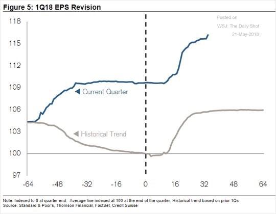 Fundamental Investing