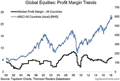 Global Equity Fundamentals