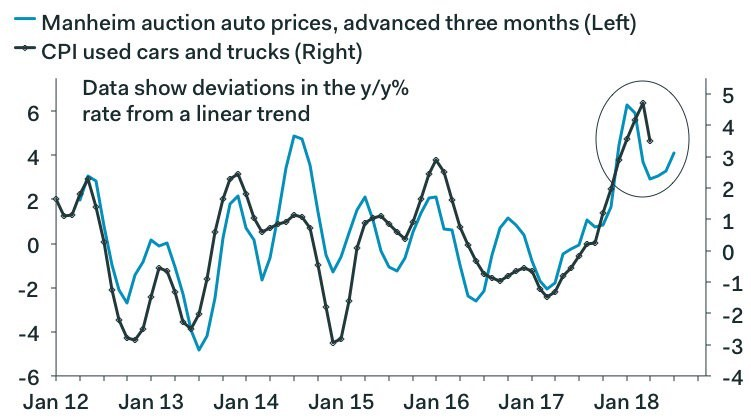 Growth & Inflation