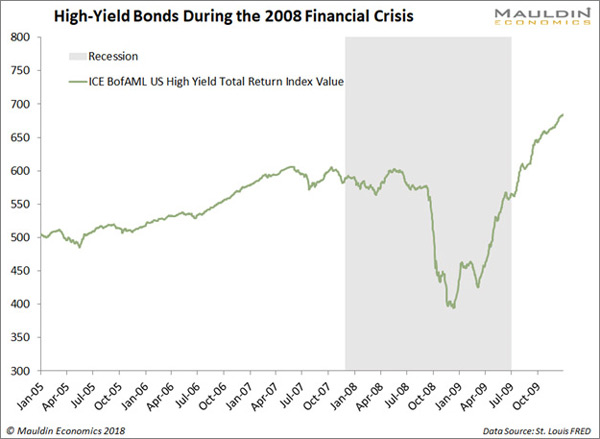High-Yield Bonds